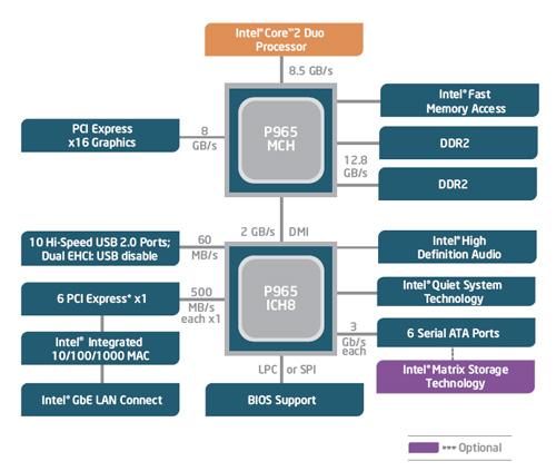 Intel predstavil čipset pre Conroe, nepodporuje IDE disky