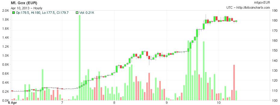 5328d1785 Vývoj kurzu BTC k euru na Mt. Gox od 7. apríla, kliknite pre zväčšenie  (graf: Bitcon Charts)