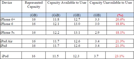 59a0ecccf392e Obsadené a dostupné miesto na 16 GB Apple zariadeniach s iOS 8 (tabuľka:  žaloba)